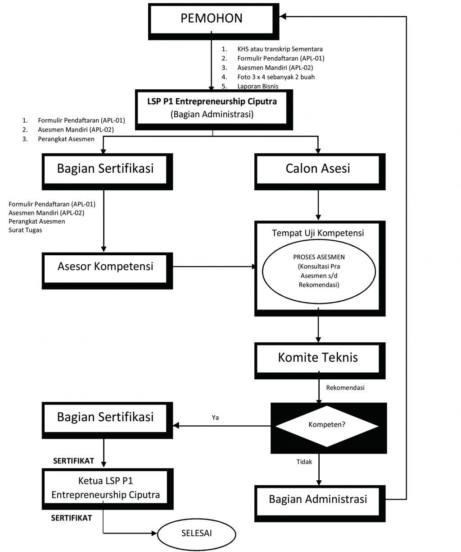 alur lembaga sertifikasi profesi ciputra